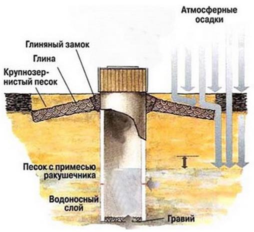 Глиняный замок для колодца