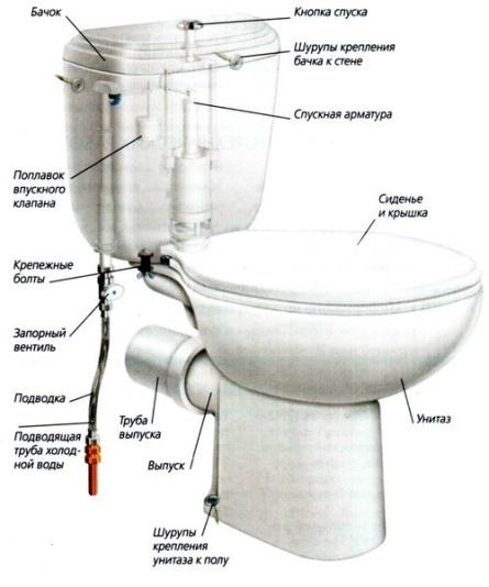 что делать если течёт вода в унитазе